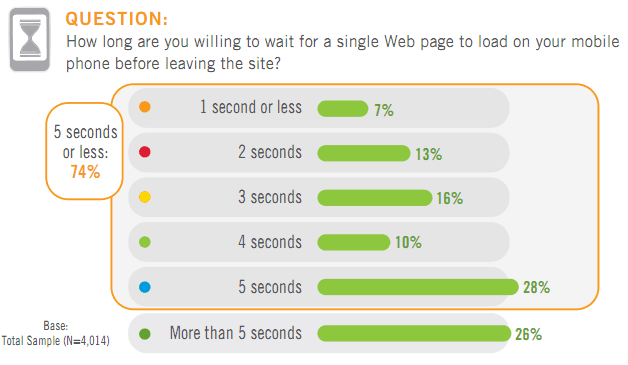 How long are you willing to wait for a single Web page to load on your mobile phone before leaving the site?