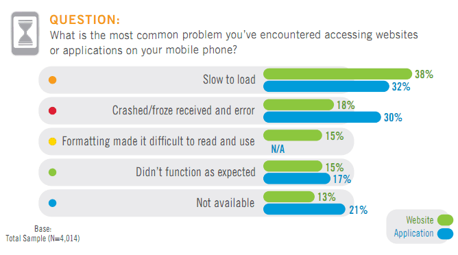 Most common problems accessing websites or apps